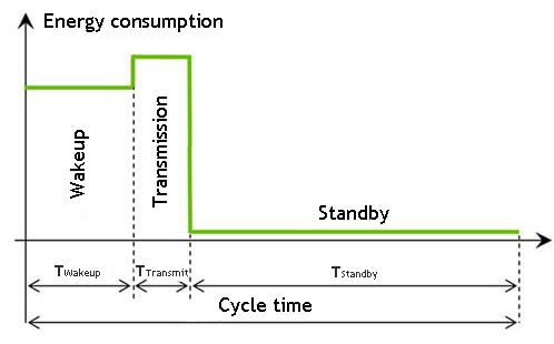 low power consumption energy consumption
