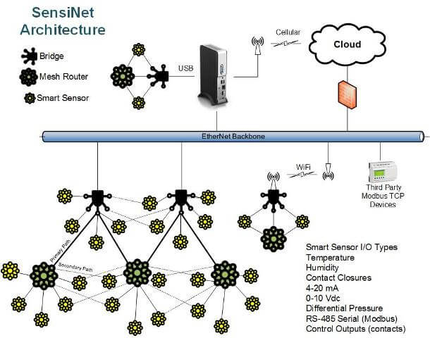 products overview sensinet architecture 102015